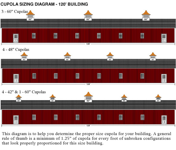 cupola sizing diagram for 120 ft building: three, four, and 5 cupolas. spacing and sizes